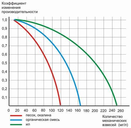 Фильтры Yamit (Ямит). Выбор мощности, рейтинга фильтрации. Выбор технологии и варианта установки.